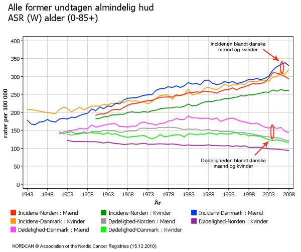 Graf over hvor mange kræfttilfælde og dødsfald vi har i Danmark, sammenlignet med resten af Norden.