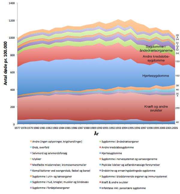 Graf over vores dødsårsager gennem de sidste 50 år.