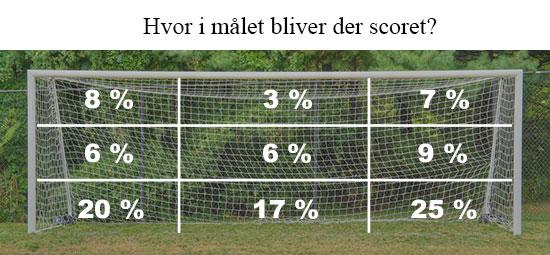 Hvor i målet scoret der?