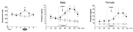 Noradrenalin stiger og falder med orgasme, men prolaktin stiger voldsomt efter orgasme.